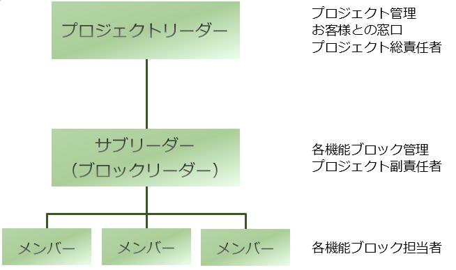 プロジェクトの体制
