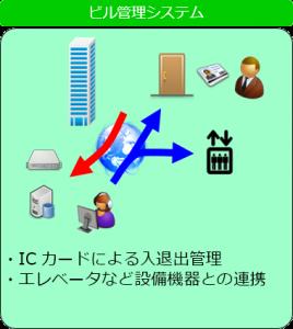 ビル管理システム